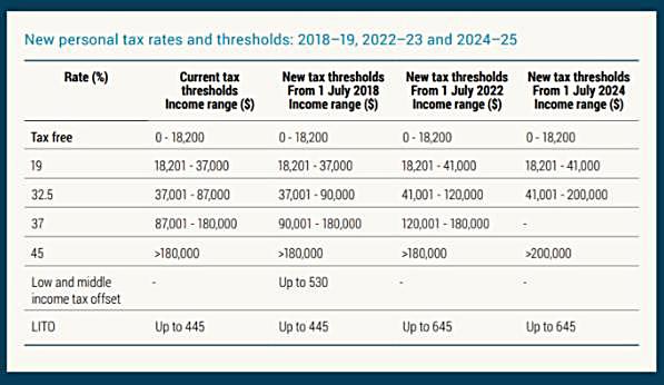 New Tax Rates 2018 Vs 2019 2018/2019 Federal Budget Updates | AWT Accountants